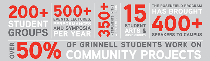 Rosenfield speakers, 400+; world instruments, 350+; student groups, 200+, with 15 arts & music groups; over 50% of students work on community projects