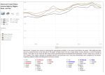 Thumbnail: Personal Income by Status of Region, Race, and Gender