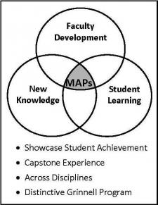 Map Logo: MAPs are a distinctive Grinnell program that showcases student achievement across disciplines.