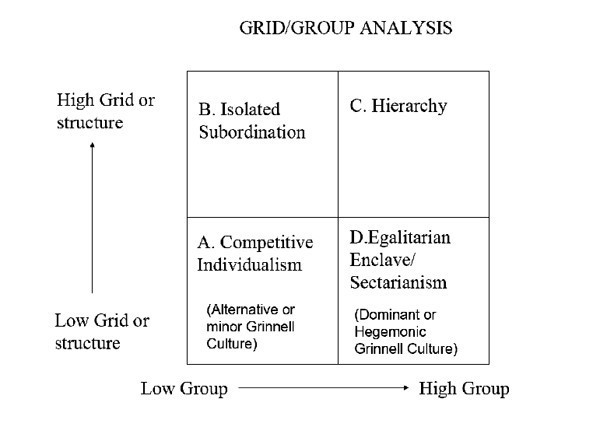 Grid/Group Analysis image explained in text