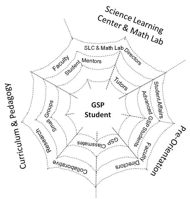 Web of mentoring visualization of science resources