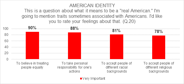 "GCNP results showing 78-90% of respondents believe a ""real American"" believes in treating people equally, takes personal responsibility, and accepts people of different racial and religious backgrounds,"