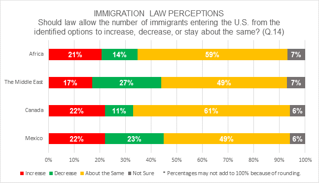 GCNP results showing respondents largely believe the number of immigrants allowed in the US should stay the same.