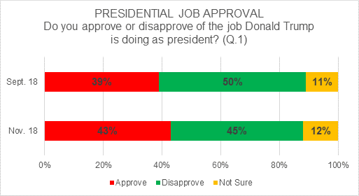 Bar chart comparing results of Sept and Nov presidential approval ratings; approval up by 4%