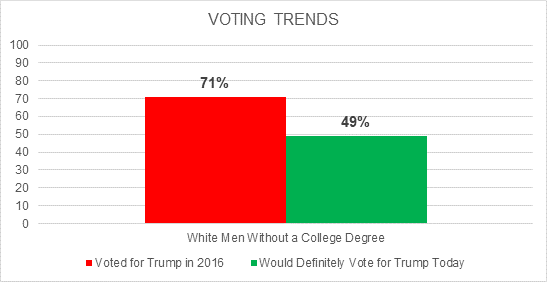 GCNP results showing of 71% of white men without a college degree who voted for Trump, 49% plan to vote for him again