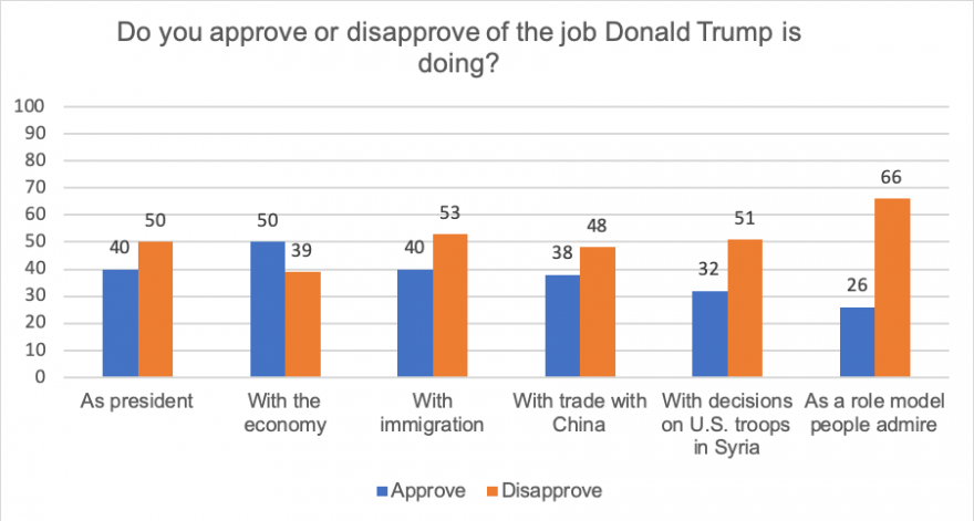 Approval vs. disapproval of the job Trump is doing as president show approval 11 pts higher for the economy and 10 to 40 points lower as president, with immigration, trade with China, US troops in Syria, and as role model