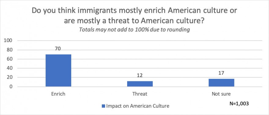 Asked what effect immigrants have on American culture, 70 percent answered mostly enrich, 12 percent said mostly a threat, and 17 percent said not sure