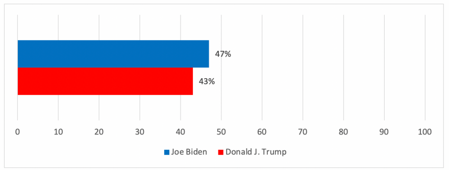 Bar graph showing Biden at 47% and Trump at 43%