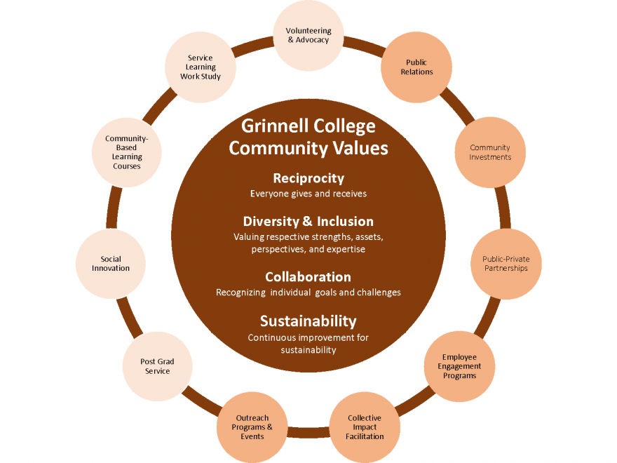 Grinnell College community values diagram, described in earlier text
