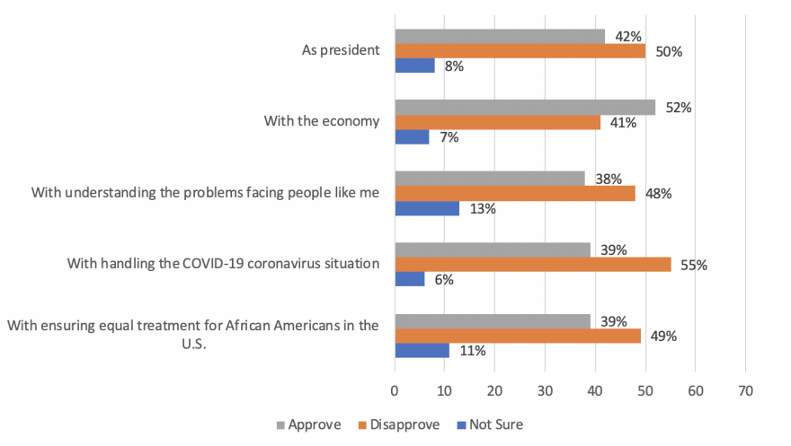 Bar chart showing approval ratings for Trump for job as president, with the economy, with understanding the problems facing people like me, with handling COVID-19, and with equal treatment for African Americans